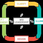 CIDA-W Planning Model